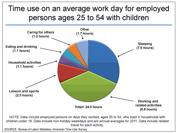 average time spent per day US adult